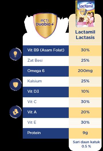 Ingredients Lactasis